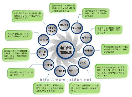 合同管理系统