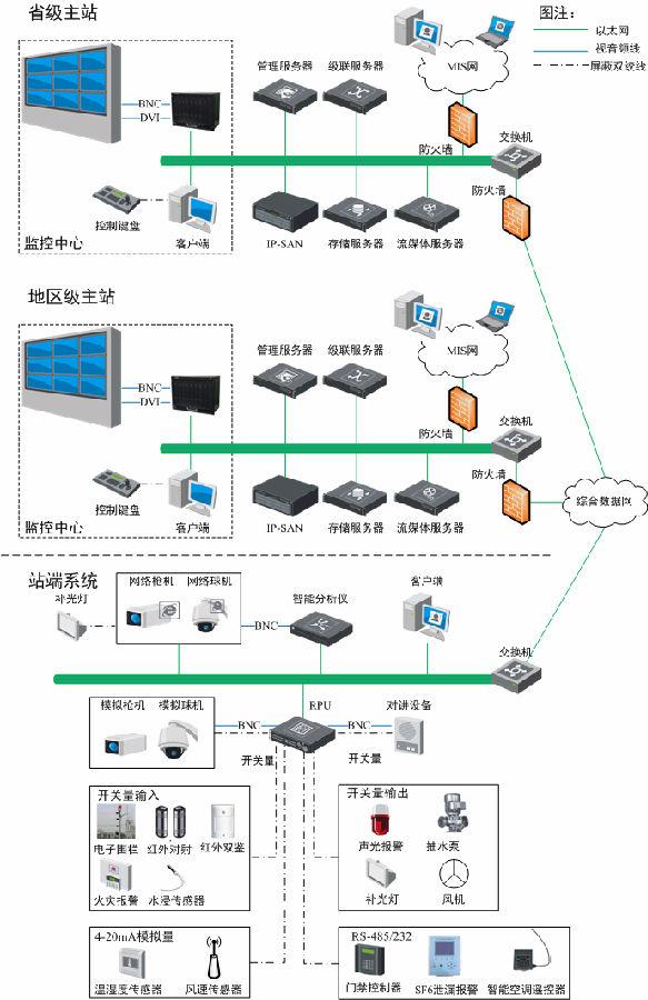 电站综合监控系统拓扑图