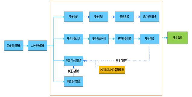 电力行业安全生产管理解决方案